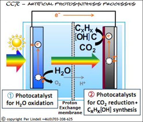 CCR-artificial-photosynthesis-catalyst-processes-497x425-COPYRIGHT-PER-LINDELL