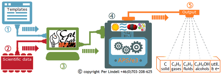 catelab-aps-e3-process-overview-740x249-copyright-per-lindell