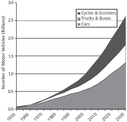 trends-vehicles-2030