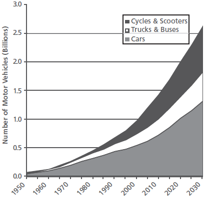 trends-vehicles-2030
