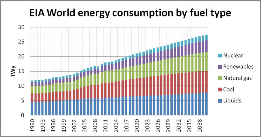eia-world-energy-consumption-1990-2040