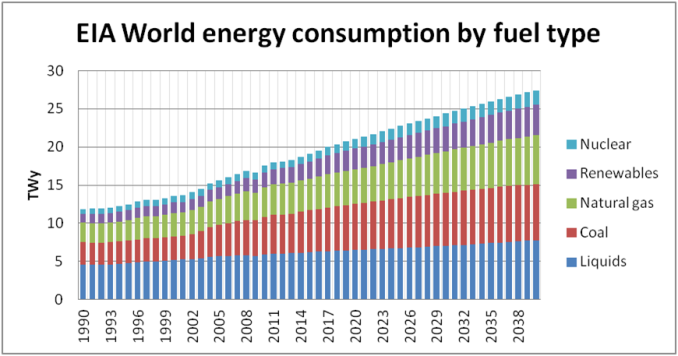 eia-world-energy-consumption-1990-2040