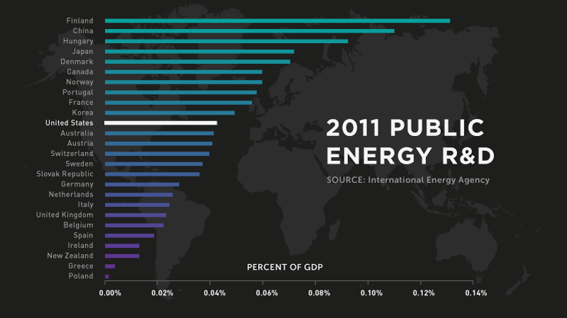energy-miracles-2011-global-public-energy-rd