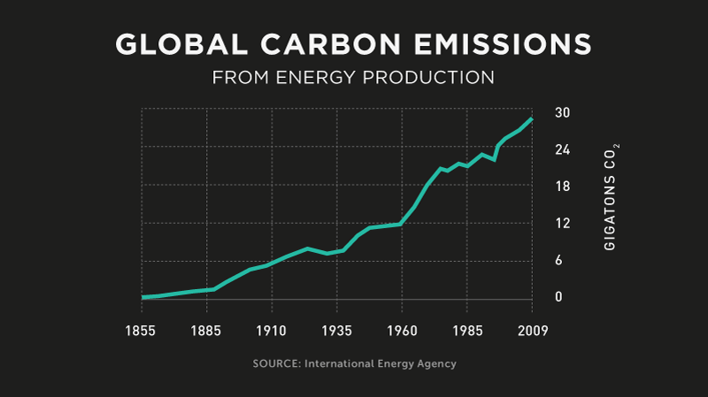 energy-miracles-global-carbon-emissions_v2