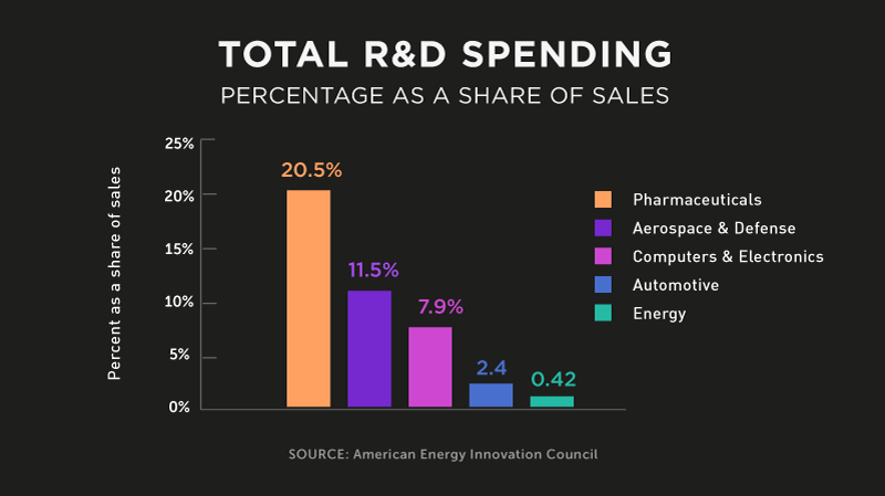 energy-miracles-total-rd-spending