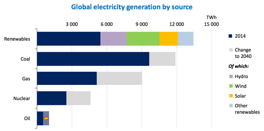 global-electricity-prod-by-source-2014-2040