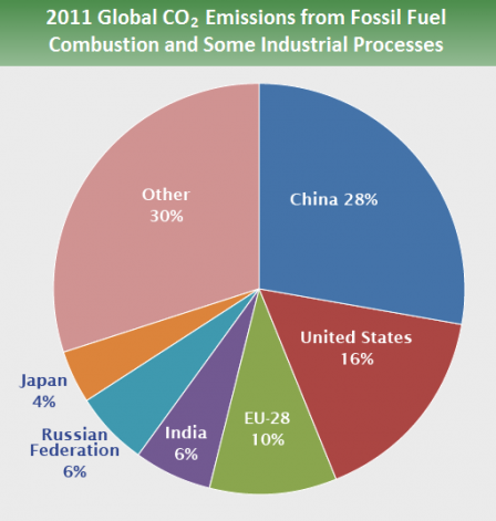 global_emissions_country_2015