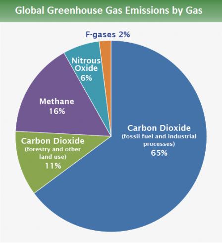 global_emissions_gas_2015