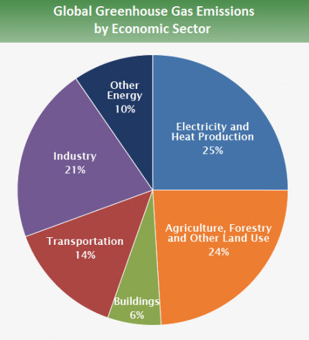 global_emissions_sector_2014