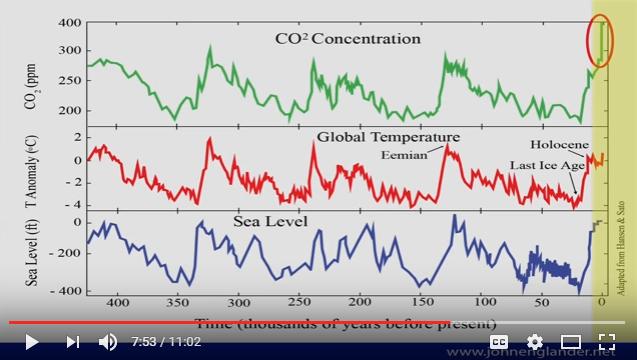 The reality of climate change David Puttnam TEDx Talks Dublin slide 2