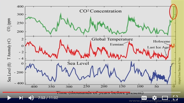 The reality of climate change David Puttnam TEDx Talks Dublin slide 2